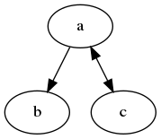 Graph with bidirectional arrow