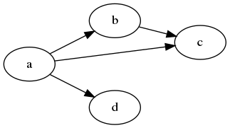 Left-right graph