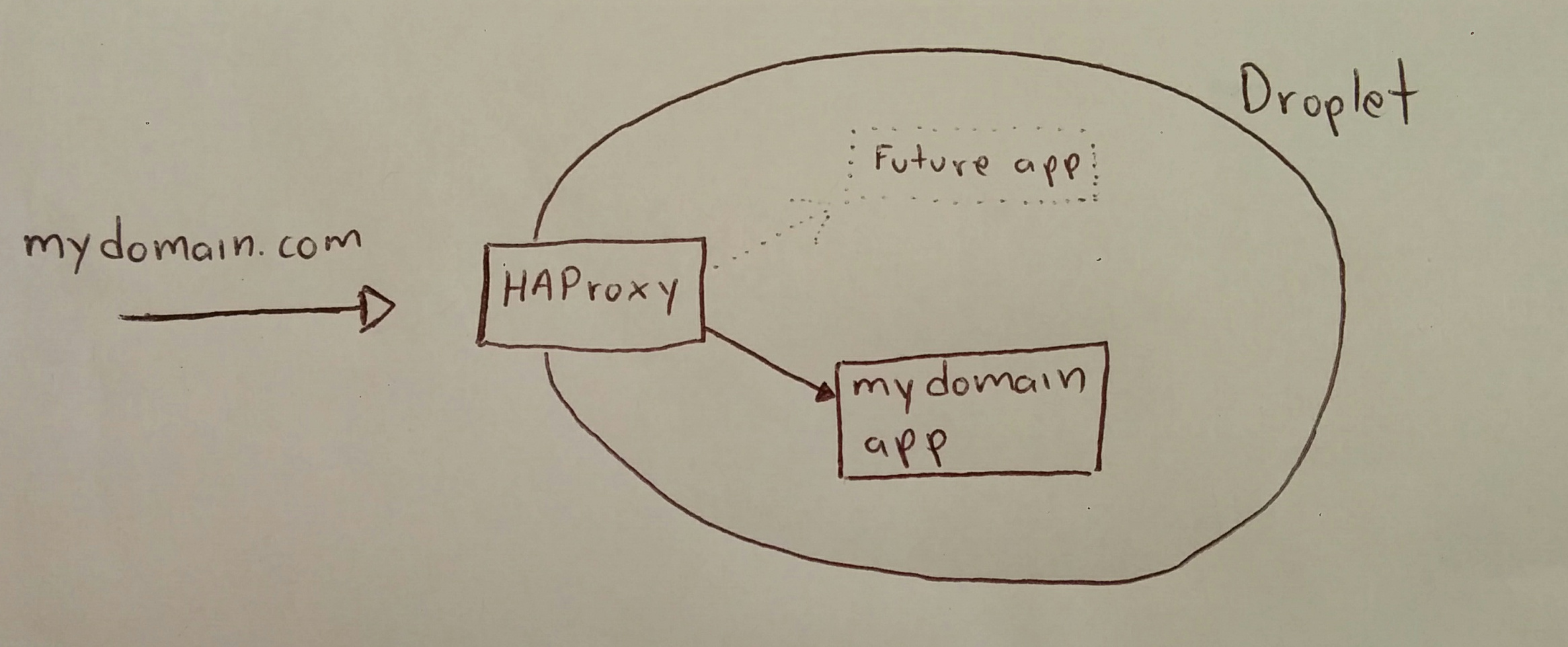 Simple HAProxy setup – ncona com – Learning about computers